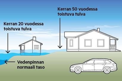 Vakuutus yleensä korvaa vahinkoja, jos tulva toistuu kerran 50 vuodessa tai sitä harvemmin